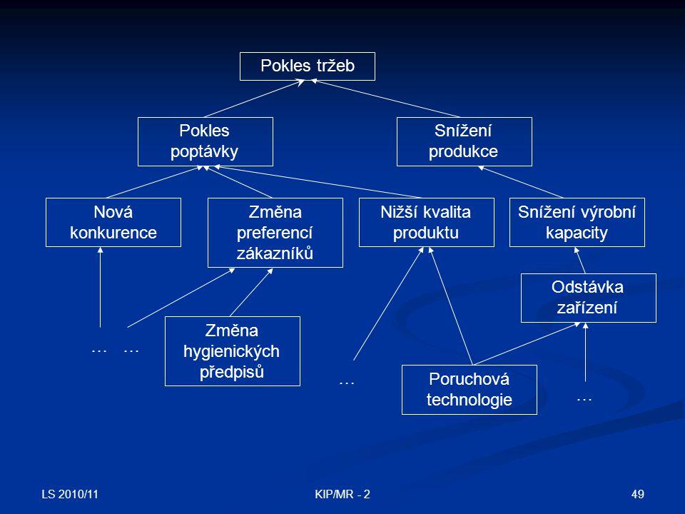 LS 2010/11 49KIP/MR - 2 Pokles tržeb Pokles poptávky Snížení produkce Snížení výrobní kapacity Nižší kvalita produktu Změna preferencí zákazníků Nová