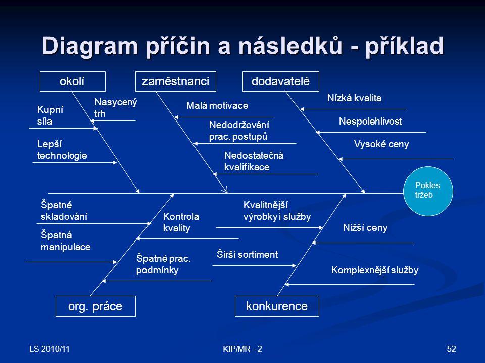 LS 2010/11 52KIP/MR - 2 Diagram příčin a následků - příklad okolízaměstnancidodavatelé konkurenceorg. práce Lepší technologie Nasycený trh Kupní síla