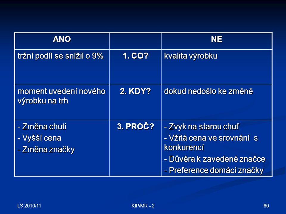 LS 2010/11 60KIP/MR - 2 ANONE tržní podíl se snížil o 9% 1. CO? kvalita výrobku moment uvedení nového výrobku na trh 2. KDY? dokud nedošlo ke změně -