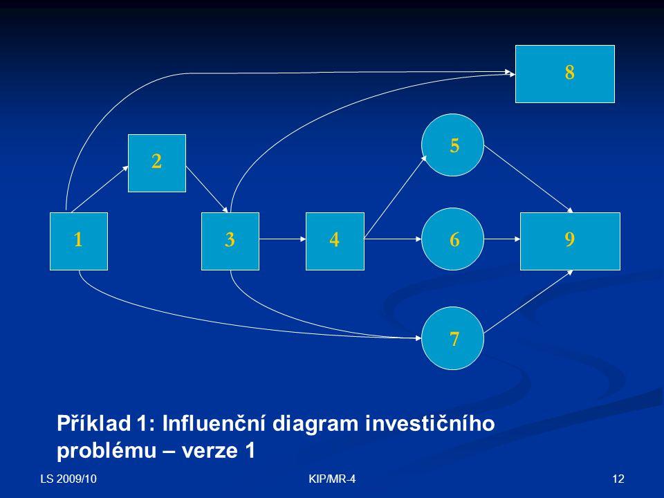 LS 2009/10 12KIP/MR-4 1 2 349 8 6 5 7 Příklad 1: Influenční diagram investičního problému – verze 1