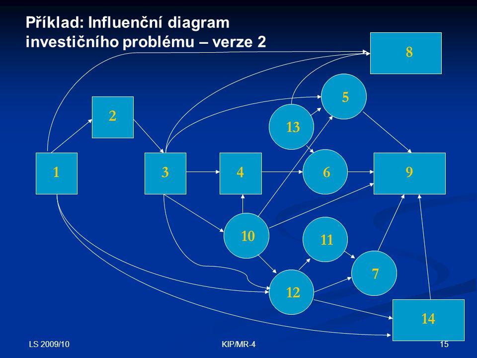LS 2009/10 15KIP/MR-4 1 2 349 8 6 5 12 13 10 11 7 14 Příklad: Influenční diagram investičního problému – verze 2