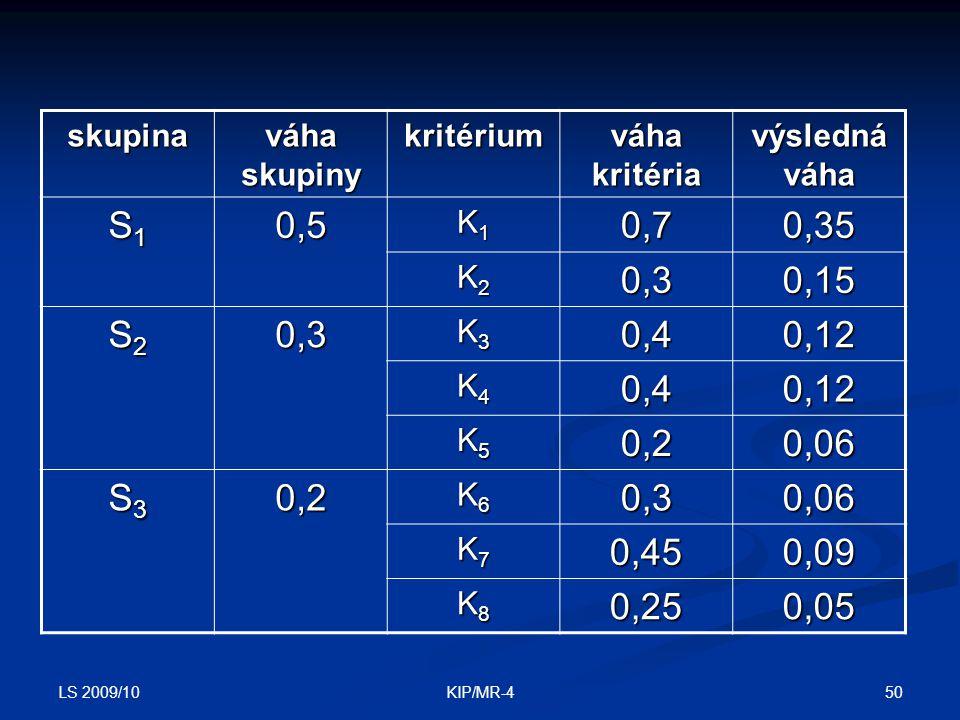 LS 2009/10 50KIP/MR-4 skupina váha skupiny kritérium váha kritéria výsledná váha S1S1S1S10,5 K1K1K1K10,70,35 K2K2K2K20,30,15 S2S2S2S20,3 K3K3K3K30,40,