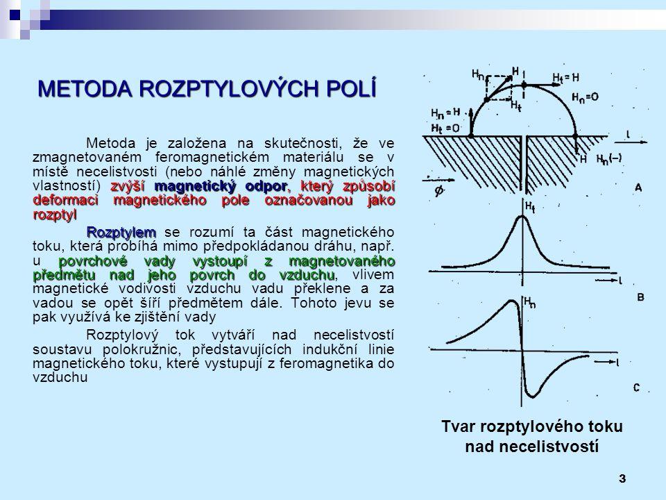 3 METODA ROZPTYLOVÝCH POLÍ zvýší magnetický odpor, který způsobí deformaci magnetického pole označovanou jako rozptyl Metoda je založena na skutečnost