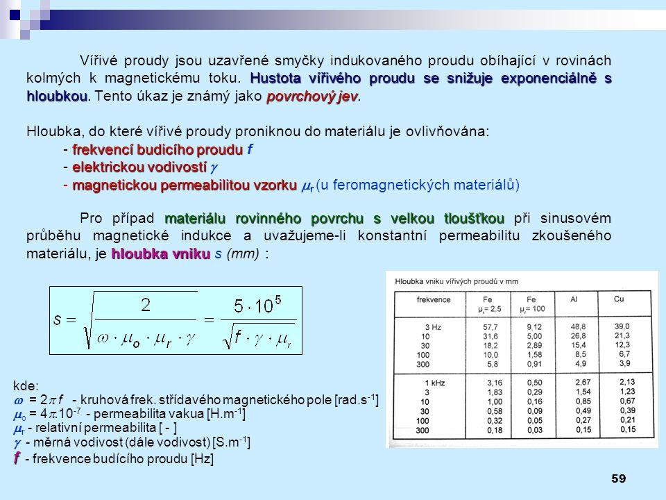 59 Hustota vířivého proudu se snižuje exponenciálně s hloubkoupovrchový jev Vířivé proudy jsou uzavřené smyčky indukovaného proudu obíhající v rovinác
