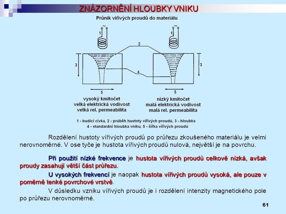 61 ZNÁZORNĚNÍ HLOUBKY VNIKU Rozdělení hustoty vířivých proudů po průřezu zkoušeného materiálu je velmi nerovnoměrné. V ose tyče je hustota vířivých pr