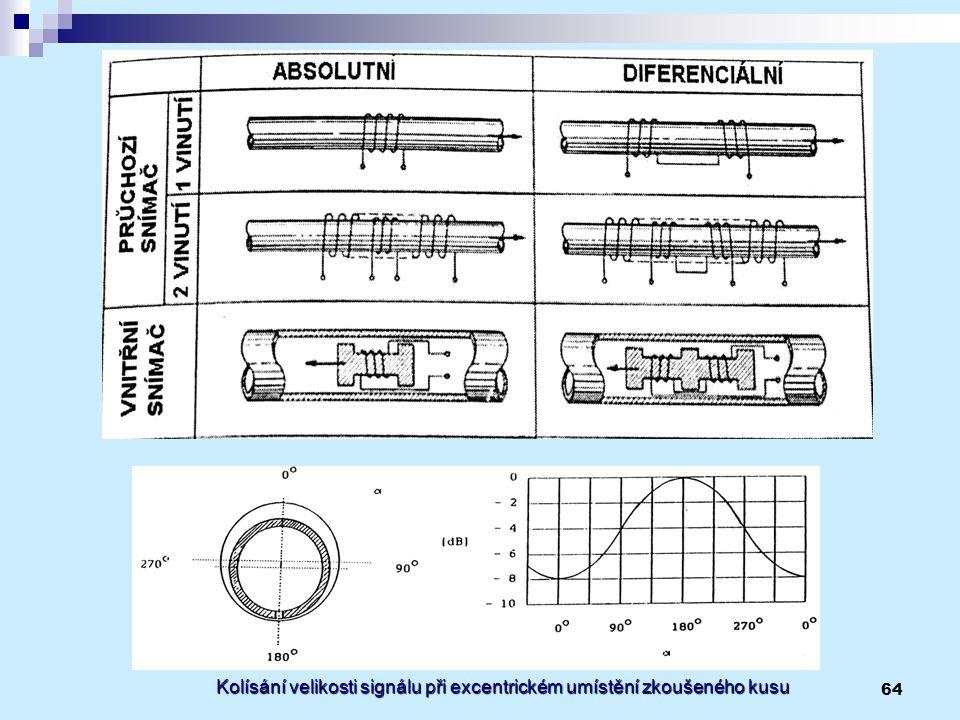 64 Kolísání velikosti signálu při excentrickém umístění zkoušeného kusu