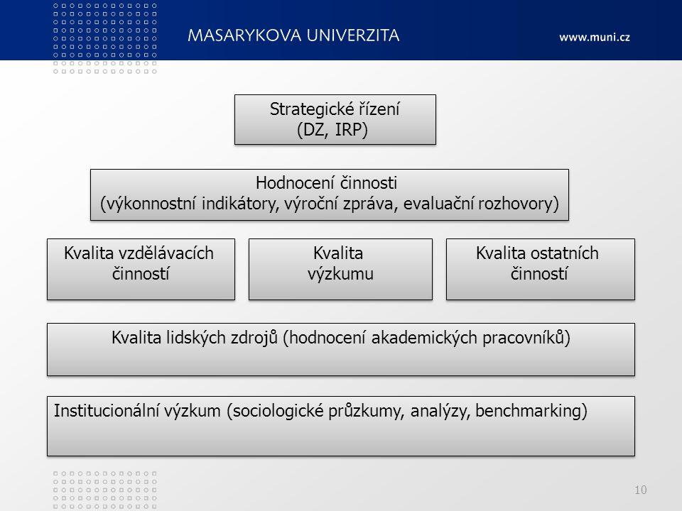 10 Hodnocení činnosti (výkonnostní indikátory, výroční zpráva, evaluační rozhovory) Hodnocení činnosti (výkonnostní indikátory, výroční zpráva, evaluační rozhovory) Kvalita vzdělávacích činností Kvalita vzdělávacích činností Strategické řízení (DZ, IRP) Strategické řízení (DZ, IRP) Kvalita výzkumu Kvalita výzkumu Kvalita ostatních činností Kvalita ostatních činností Institucionální výzkum (sociologické průzkumy, analýzy, benchmarking) Kvalita lidských zdrojů (hodnocení akademických pracovníků)