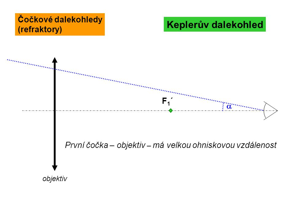 F1´F1´ Keplerův dalekohled  objektiv První čočka – objektiv – má velkou ohniskovou vzdálenost Čočkové dalekohledy (refraktory)