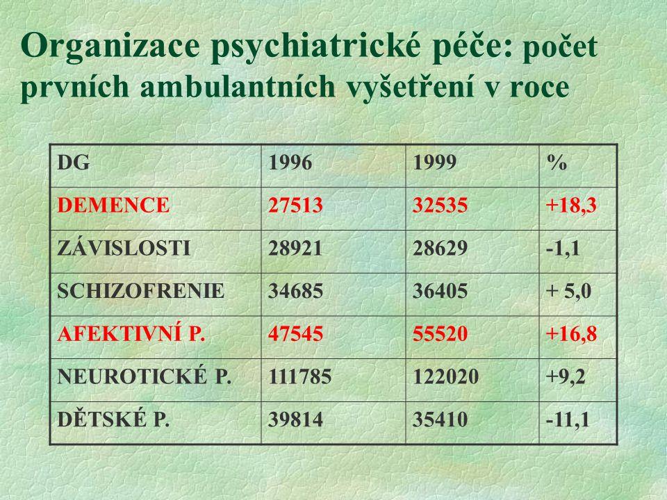Organizace psychiatrické péče: počet prvních ambulantních vyšetření v roce DG19961999% DEMENCE2751332535+18,3 ZÁVISLOSTI2892128629-1,1 SCHIZOFRENIE3468536405+ 5,0 AFEKTIVNÍ P.4754555520+16,8 NEUROTICKÉ P.111785122020+9,2 DĚTSKÉ P.3981435410-11,1