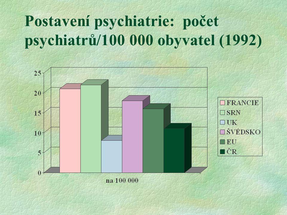 Postavení psychiatrie: počet psychiatrů/100 000 obyvatel (1992)