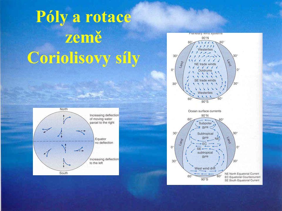 Póly a rotace země Coriolisovy síly