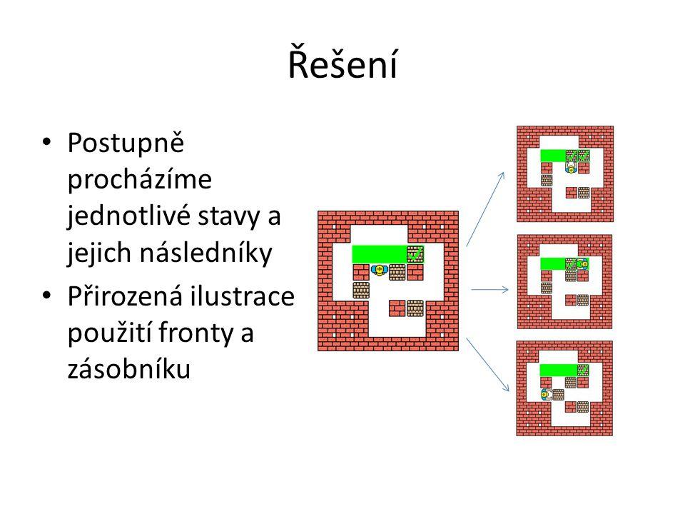 Řešení Postupně procházíme jednotlivé stavy a jejich následníky Přirozená ilustrace použití fronty a zásobníku