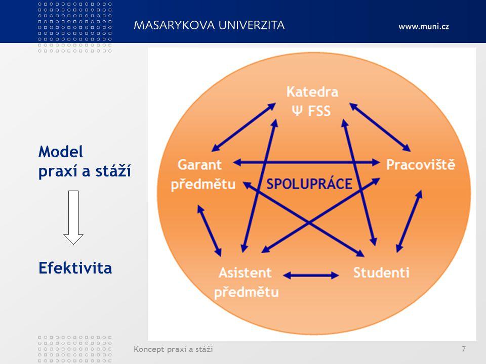 Koncept praxí a stáží7 Model praxí a stáží Efektivita