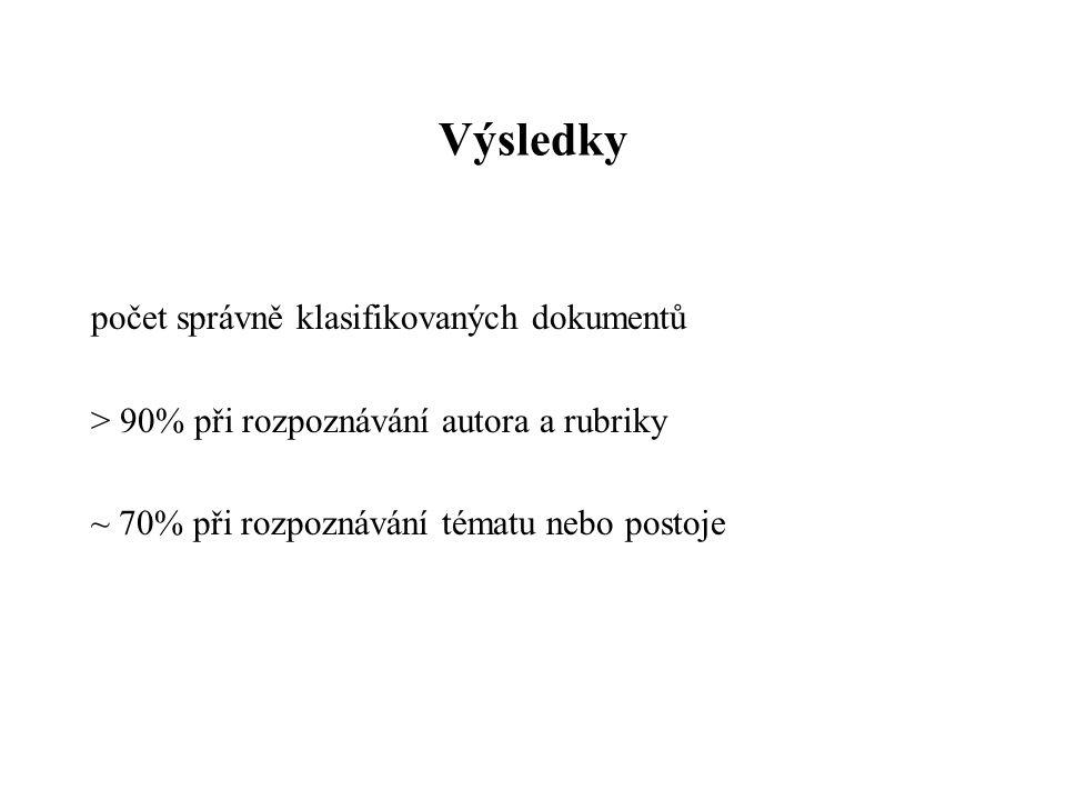 Metoda 1.Vytvoř seznam všech (důležitých) slov v sadě dokumentů 2.Reprezentuj dokument jako seznam dvojic (slovo,výskyt), kde výskyt=, pokud se slovo