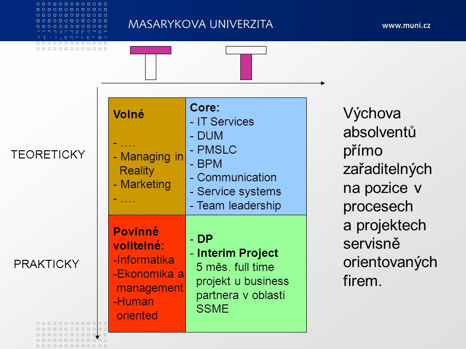 Struktura studia Volné - …. - Managing in Reality - Marketing - …. Povinně volitelné: -Informatika -Ekonomika a management -Human oriented Core: - IT