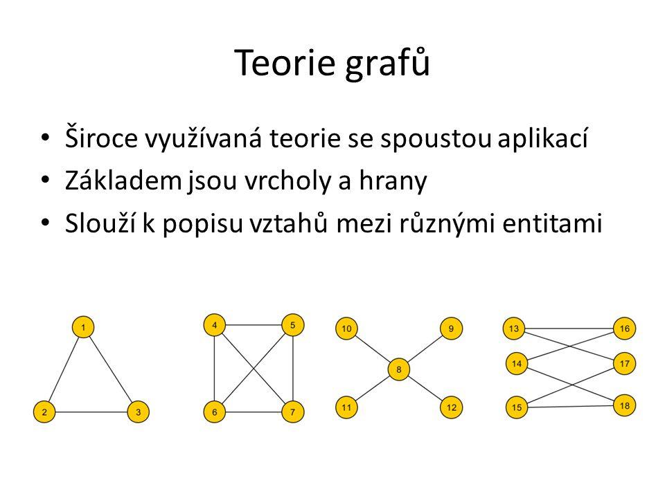 Teorie grafů Široce využívaná teorie se spoustou aplikací Základem jsou vrcholy a hrany Slouží k popisu vztahů mezi různými entitami