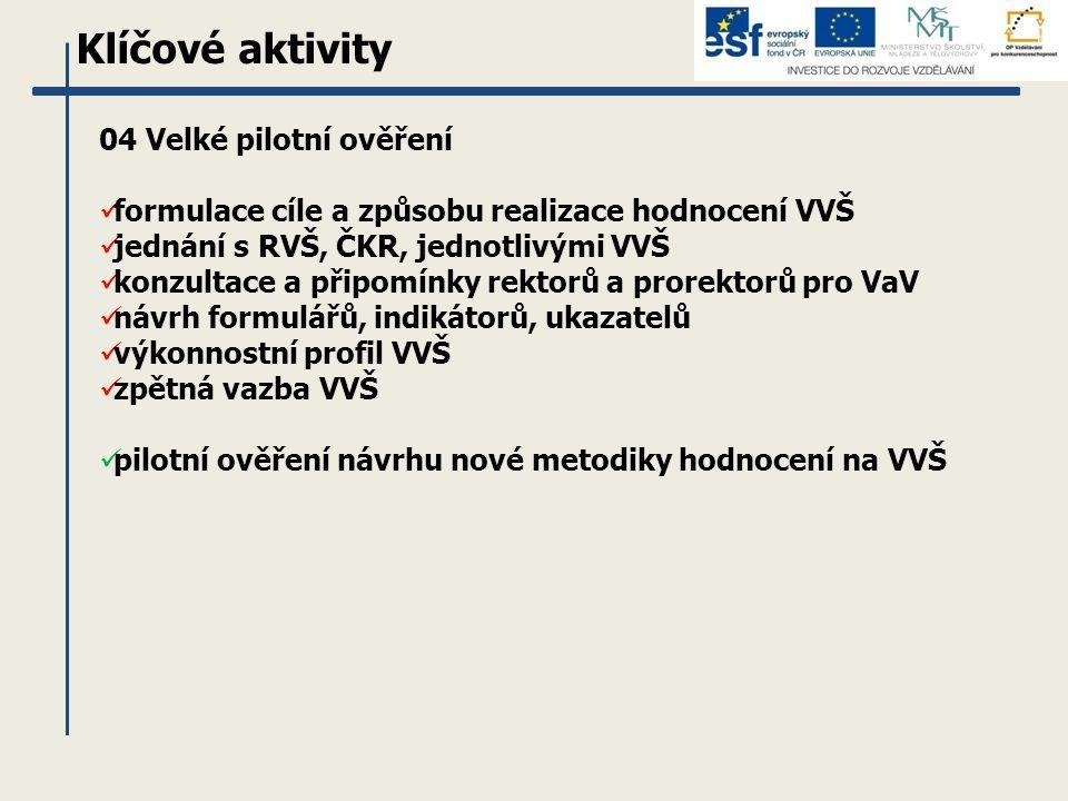 Klíčové aktivity 04 Velké pilotní ověření formulace cíle a způsobu realizace hodnocení VVŠ jednání s RVŠ, ČKR, jednotlivými VVŠ konzultace a připomínky rektorů a prorektorů pro VaV návrh formulářů, indikátorů, ukazatelů výkonnostní profil VVŠ zpětná vazba VVŠ pilotní ověření návrhu nové metodiky hodnocení na VVŠ