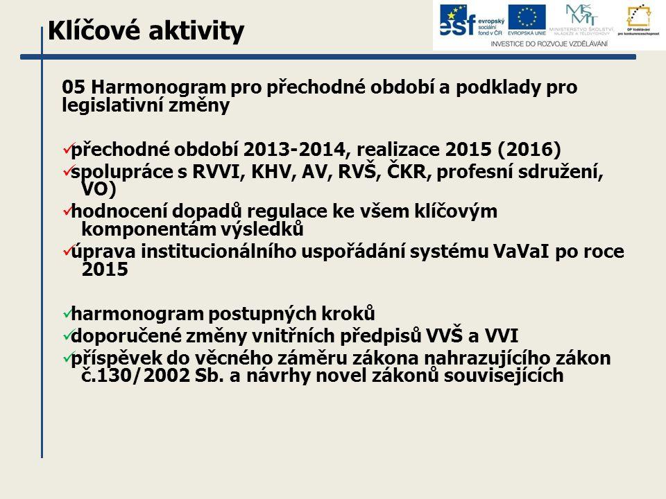 Klíčové aktivity 05 Harmonogram pro přechodné období a podklady pro legislativní změny přechodné období 2013-2014, realizace 2015 (2016) spolupráce s RVVI, KHV, AV, RVŠ, ČKR, profesní sdružení, VO) hodnocení dopadů regulace ke všem klíčovým komponentám výsledků úprava institucionálního uspořádání systému VaVaI po roce 2015 harmonogram postupných kroků doporučené změny vnitřních předpisů VVŠ a VVI příspěvek do věcného záměru zákona nahrazujícího zákon č.130/2002 Sb.