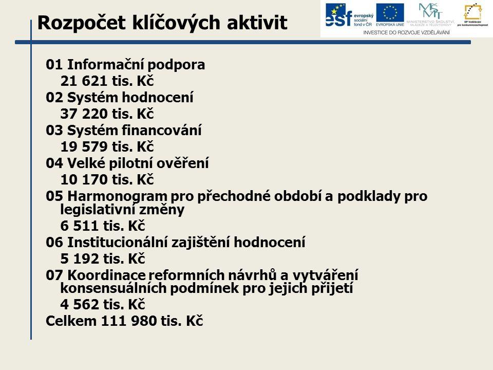 Rozpočet klíčových aktivit 01 Informační podpora 21 621 tis. Kč 02 Systém hodnocení 37 220 tis. Kč 03 Systém financování 19 579 tis. Kč 04 Velké pilot