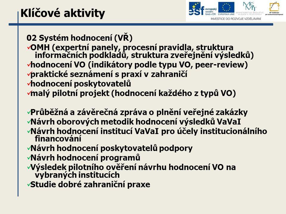 Klíčové aktivity 02 Systém hodnocení (VŘ) OMH (expertní panely, procesní pravidla, struktura informačních podkladů, struktura zveřejnění výsledků) hodnocení VO (indikátory podle typu VO, peer-review) praktické seznámení s praxí v zahraničí hodnocení poskytovatelů malý pilotní projekt (hodnocení každého z typů VO) Průběžná a závěrečná zpráva o plnění veřejné zakázky Návrh oborových metodik hodnocení výsledků VaVaI Návrh hodnocení institucí VaVaI pro účely institucionálního financování Návrh hodnocení poskytovatelů podpory Návrh hodnocení programů Výsledek pilotního ověření návrhu hodnocení VO na vybraných institucích Studie dobré zahraniční praxe