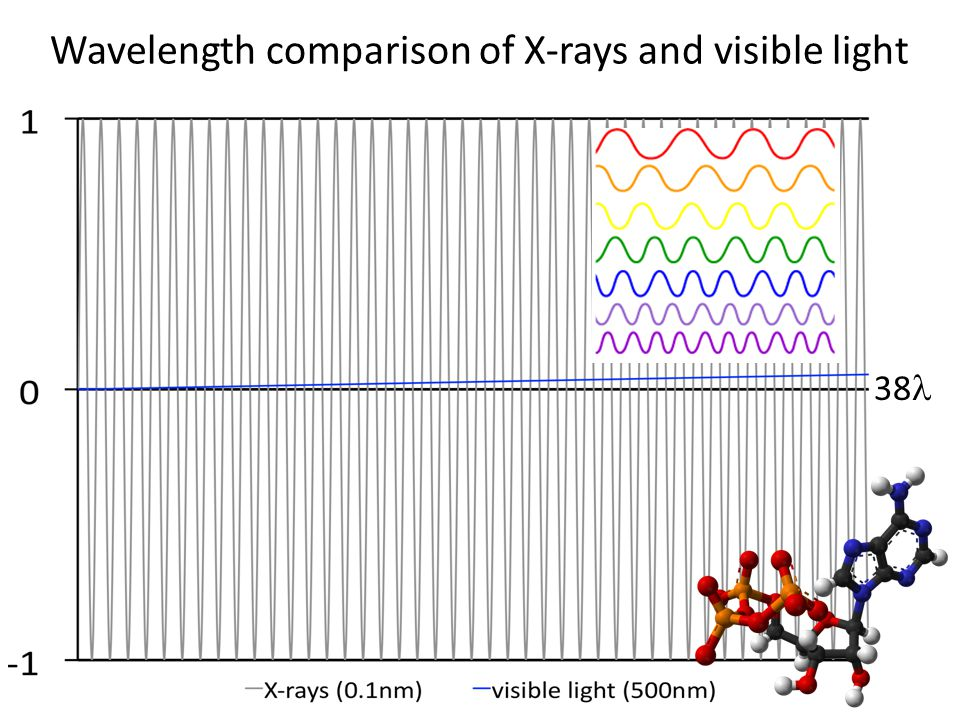 Wavelength comparison of X-rays and visible light 38