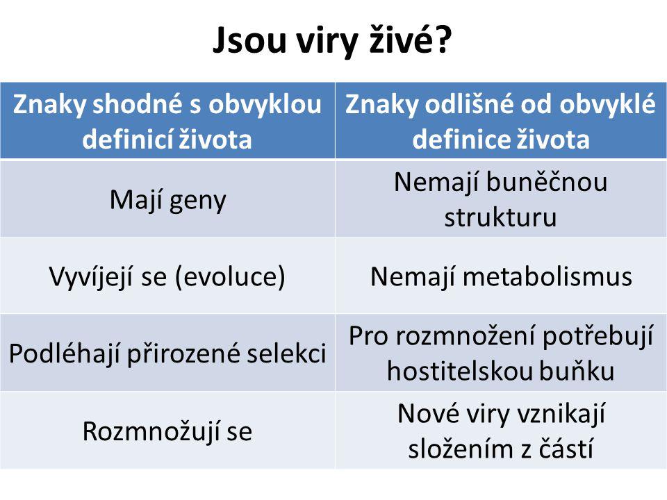 Jsou viry živé? Znaky shodné s obvyklou definicí života Znaky odlišné od obvyklé definice života Mají geny Nemají buněčnou strukturu Vyvíjejí se (evol