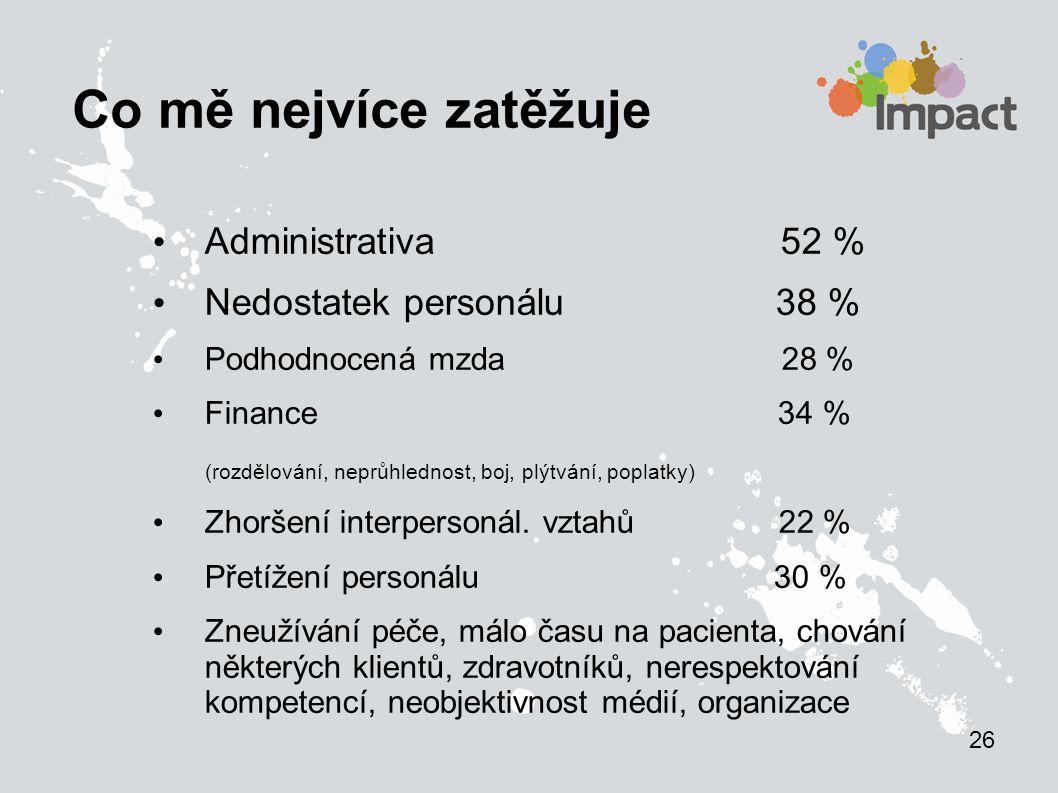 Co mě nejvíce zatěžuje Administrativa 52 % Nedostatek personálu 38 % Podhodnocená mzda 28 % Finance 34 % (rozdělování, neprůhlednost, boj, plýtvání, poplatky) Zhoršení interpersonál.