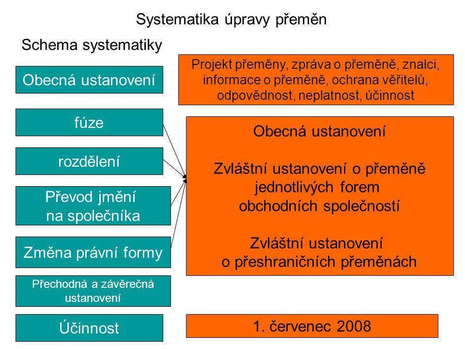 Systematika úpravy přeměn Schema systematiky Obecná ustanovenírozdělenífúzeÚčinnost Přechodná a závěrečná ustanovení Změna právní formy Převod jmění n