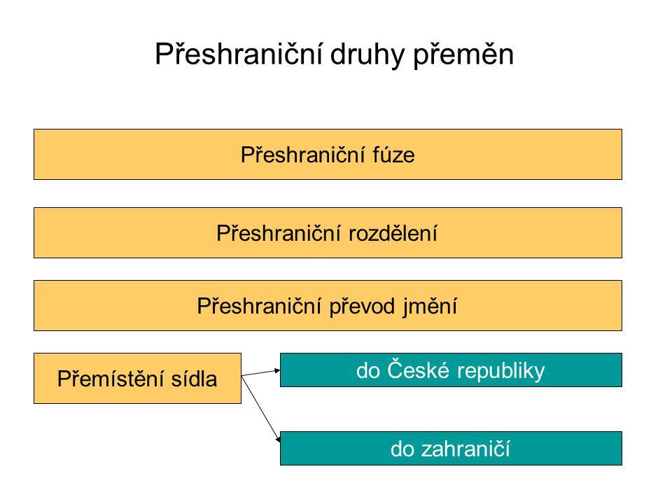 Přeshraniční druhy přeměn Přeshraniční fúzePřeshraniční rozděleníPřeshraniční převod jměníPřemístění sídla do České republikydo zahraničí