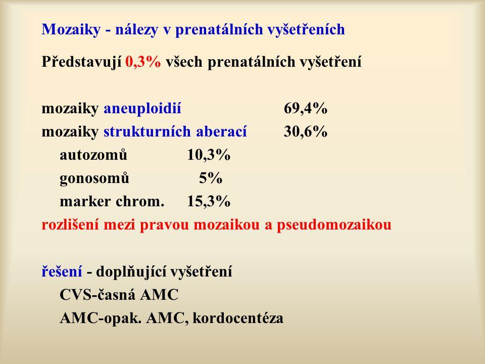 Mozaiky - nálezy v prenatálních vyšetřeních Představují 0,3% všech prenatálních vyšetření mozaiky aneuploidií69,4% mozaiky strukturních aberací30,6% a