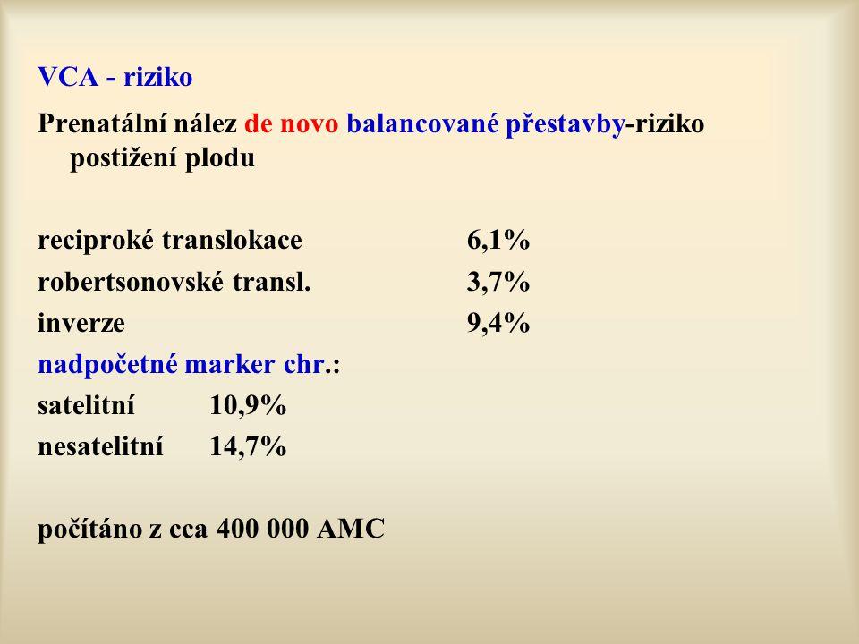 VCA - riziko Prenatální nález de novo balancované přestavby-riziko postižení plodu reciproké translokace6,1% robertsonovské transl.3,7% inverze9,4% na