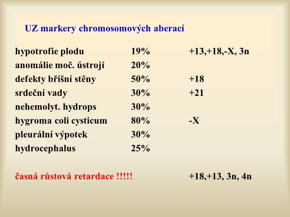 UZ markery chromosomových aberací hypotrofie plodu19%+13,+18,-X, 3n anomálie moč. ústrojí20% defekty břišní stěny50%+18 srdeční vady30%+21 nehemolyt.