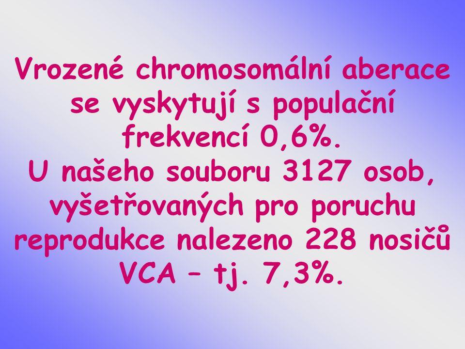 Vrozené chromosomální aberace se vyskytují s populační frekvencí 0,6%. U našeho souboru 3127 osob, vyšetřovaných pro poruchu reprodukce nalezeno 228 n
