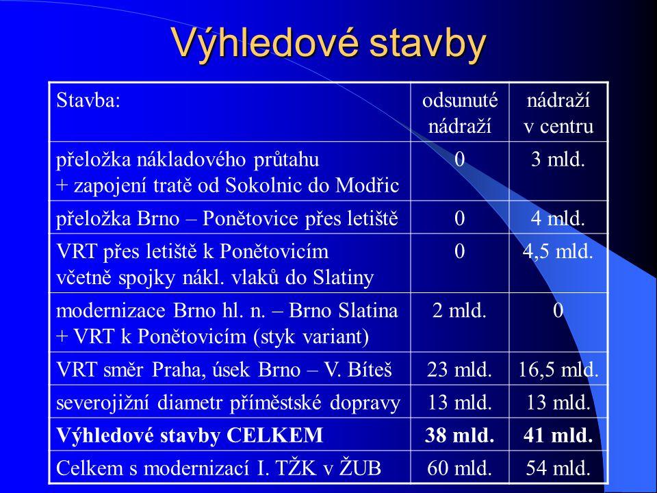 Výhledové stavby Stavba:odsunuté nádraží nádraží v centru přeložka nákladového průtahu + zapojení tratě od Sokolnic do Modřic 03 mld. přeložka Brno –