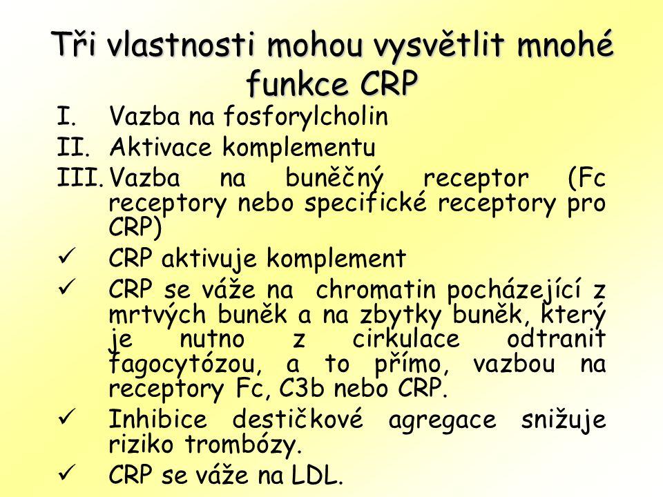 Tři vlastnosti mohou vysvětlit mnohé funkce CRP I.Vazba na fosforylcholin II.Aktivace komplementu III.Vazba na buněčný receptor (Fc receptory nebo spe