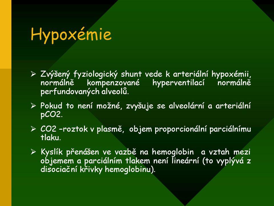Hypoxémie  Zvýšený fyziologický shunt vede k arteriální hypoxémii, normálně kompenzované hyperventilací normálně perfundovaných alveolů.  Pokud to n