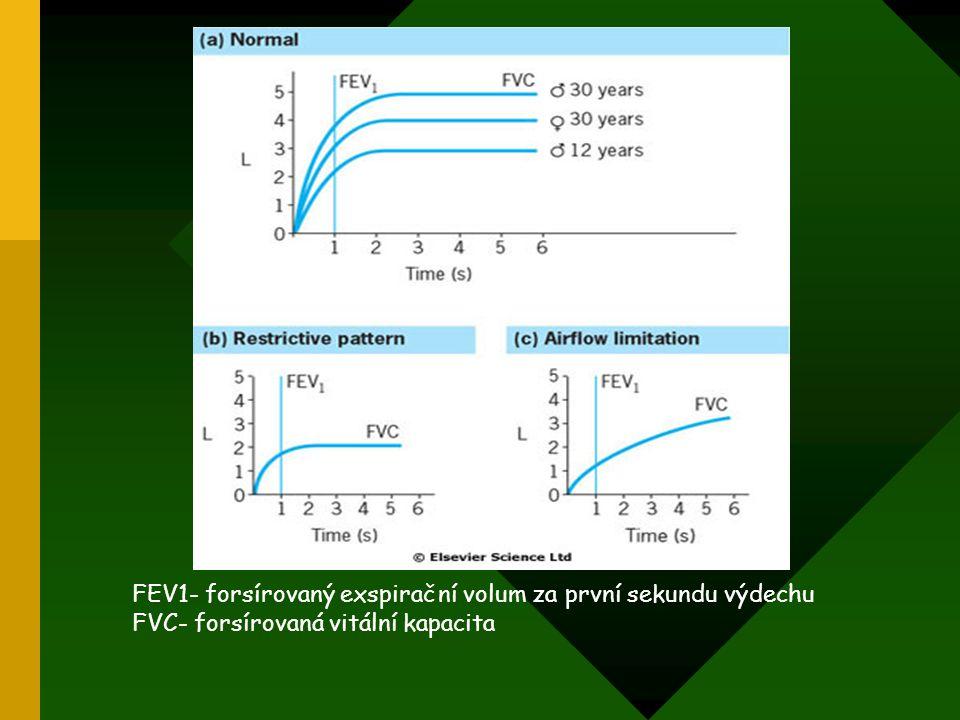 FEV1- forsírovaný exspirační volum za první sekundu výdechu FVC- forsírovaná vitální kapacita