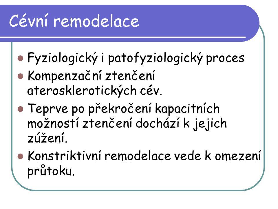 Cévní remodelace Fyziologický i patofyziologický proces Kompenzační ztenčení aterosklerotických cév. Teprve po překročení kapacitních možností ztenčen