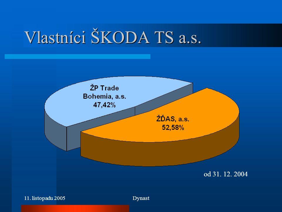 11. listopadu 2005Dynast Vlastníci ŠKODA TS a.s. od 31. 12. 2004