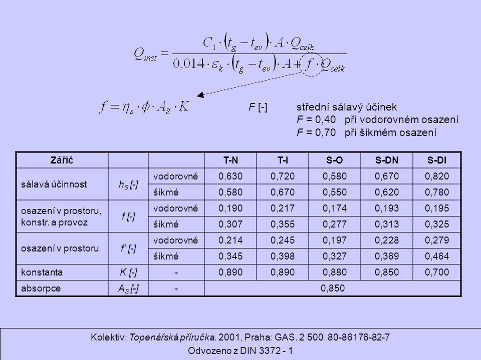Ondrej.Hojer@fs.cvut.cz Sálavé a průmyslové vytápění F [-]střední sálavý účinek F = 0,40při vodorovném osazení F = 0,70při šikmém osazení ZářičT-NT-IS-OS-DNS-DI sálavá účinnosth S [-] vodorovné0,6300,7200,5800,6700,820 šikmé0,5800,6700,5500,6200,780 osazení v prostoru, konstr.