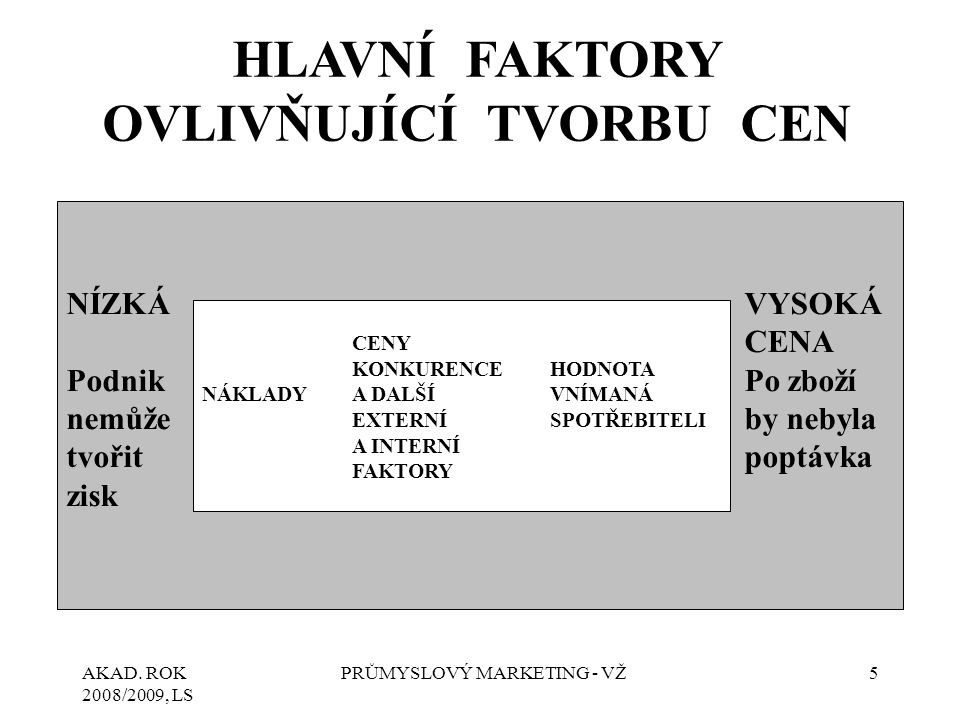 AKAD.ROK 2008/2009, LS PRŮMYSLOVÝ MARKETING - VŽ26 2.