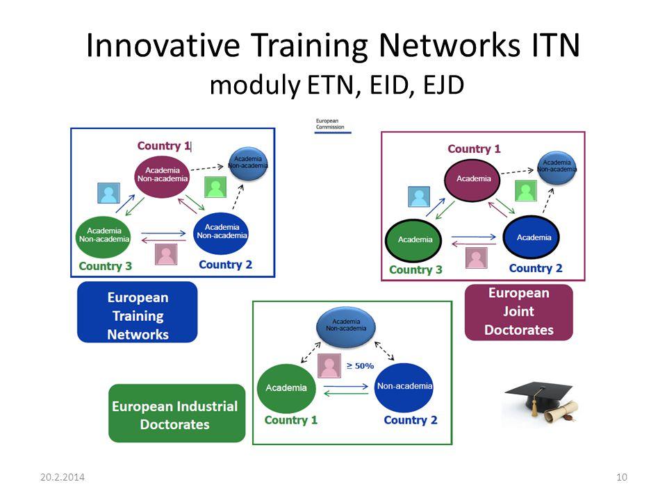 Innovative Training Networks ITN moduly ETN, EID, EJD 20.2.201410