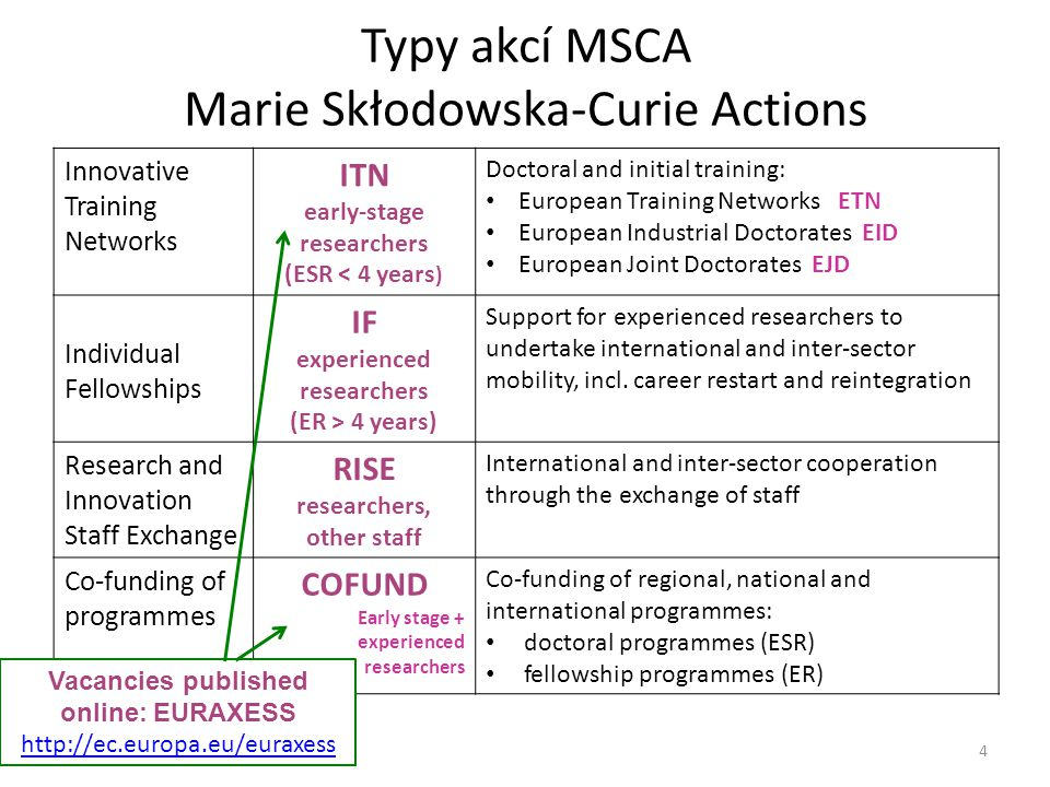 Typy akcí MSCA Marie Skłodowska-Curie Actions Innovative Training Networks ITN early-stage researchers (ESR < 4 years ) Doctoral and initial training: