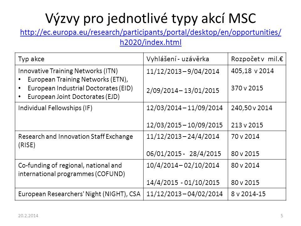 Výzvy pro jednotlivé typy akcí MSC http://ec.europa.eu/research/participants/portal/desktop/en/opportunities/ h2020/index.html http://ec.europa.eu/research/participants/portal/desktop/en/opportunities/ h2020/index.html Typ akceVyhlášení - uzávěrkaRozpočet v mil.€ Innovative Training Networks (ITN) European Training Networks (ETN), European Industrial Doctorates (EID) European Joint Doctorates (EJD) 11/12/2013 – 9/04/2014 2/09/2014 – 13/01/2015 405,18 v 2014 370 v 2015 Individual Fellowships (IF)12/03/2014 – 11/09/2014 12/03/2015 – 10/09/2015 240,50 v 2014 213 v 2015 Research and Innovation Staff Exchange (RISE) 11/12/2013 – 24/4/2014 06/01/2015 - 28/4/2015 70 v 2014 80 v 2015 Co-funding of regional, national and international programmes (COFUND) 10/4/2014 – 02/10/2014 14/4/2015 - 01/10/2015 80 v 2014 80 v 2015 European Researchers Night (NIGHT), CSA11/12/2013 – 04/02/20148 v 2014-15 20.2.20145