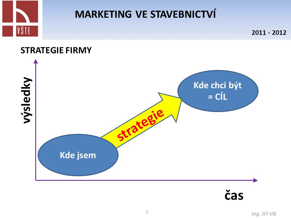 5 MARKETING VE STAVEBNICTVÍ Ing. Jiří Vlk 2011 - 2012 strategie výsledky čas Kde jsem Kde chci být = CÍL STRATEGIE FIRMY