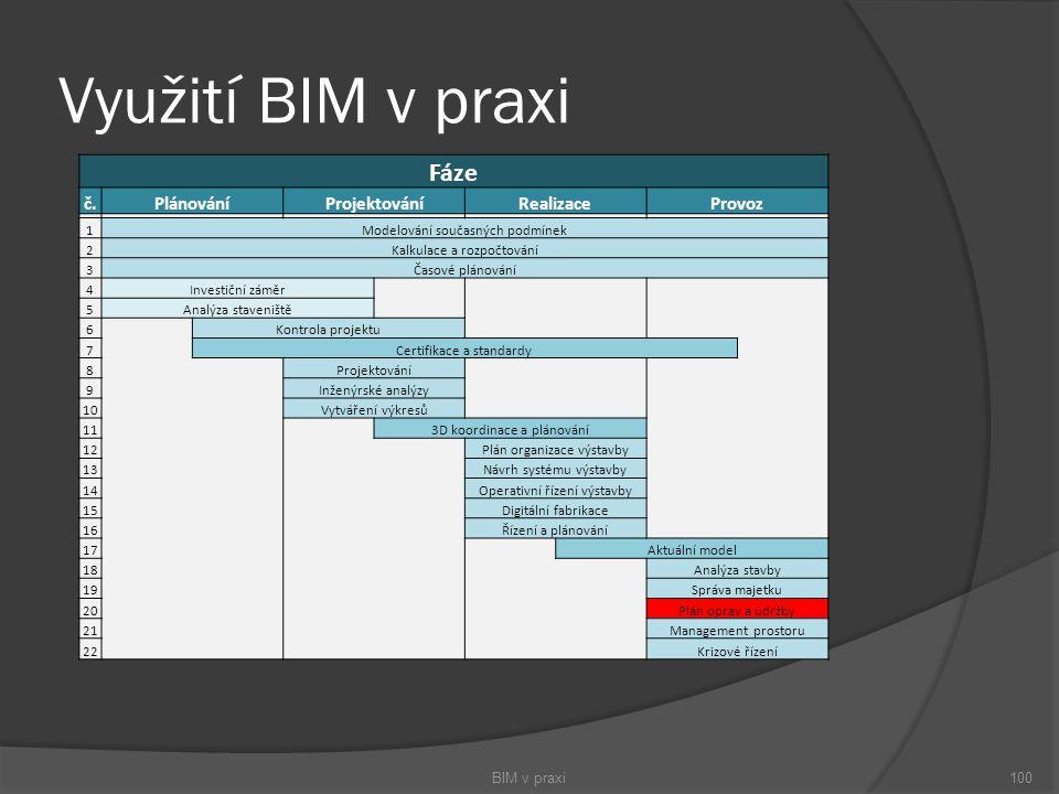 Využití BIM v praxi BIM v praxi100 Fáze č.PlánováníProjektováníRealizaceProvoz 1Modelování současných podmínek 2Kalkulace a rozpočtování 3Časové pláno