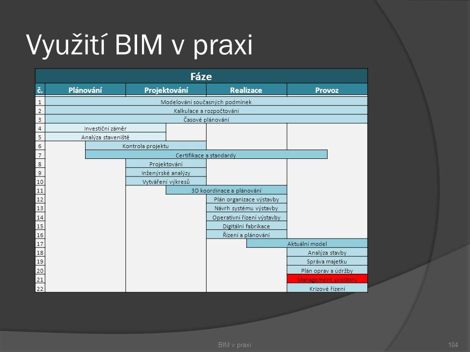 Využití BIM v praxi BIM v praxi104 Fáze č.PlánováníProjektováníRealizaceProvoz 1Modelování současných podmínek 2Kalkulace a rozpočtování 3Časové pláno