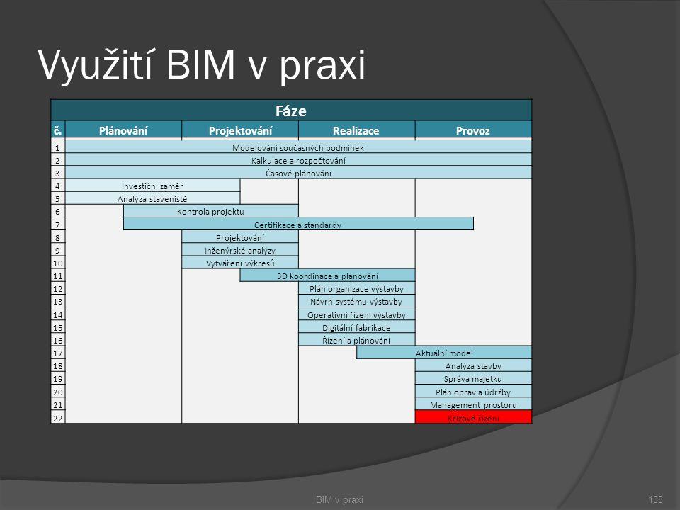 Využití BIM v praxi BIM v praxi108 Fáze č.PlánováníProjektováníRealizaceProvoz 1Modelování současných podmínek 2Kalkulace a rozpočtování 3Časové pláno