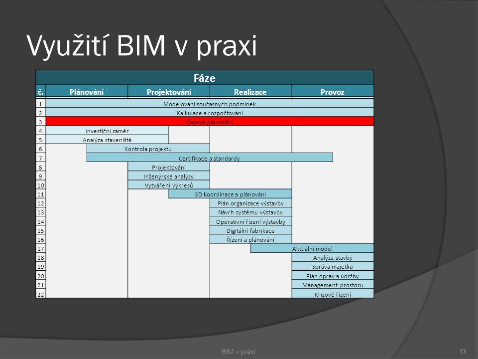 Využití BIM v praxi BIM v praxi13 Fáze č.PlánováníProjektováníRealizaceProvoz 1Modelování současných podmínek 2Kalkulace a rozpočtování 3Časové plánov