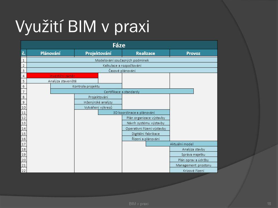 Využití BIM v praxi BIM v praxi18 Fáze č.PlánováníProjektováníRealizaceProvoz 1Modelování současných podmínek 2Kalkulace a rozpočtování 3Časové plánov